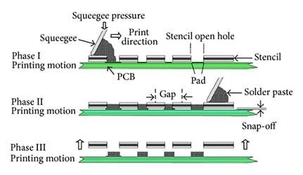 SMT PCB Assembly Processes