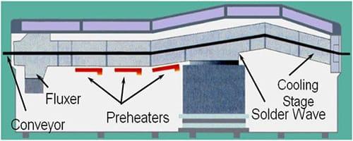 Inside flow in wave soldering oven