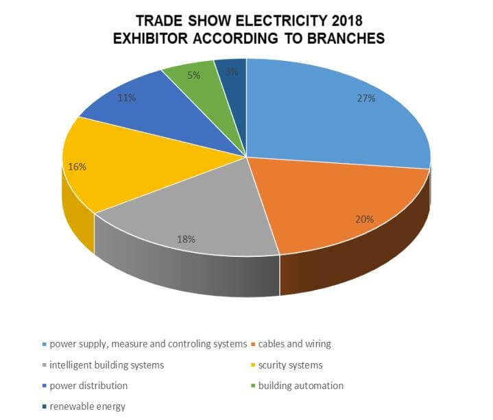 Data of International LED Exhibition 2018