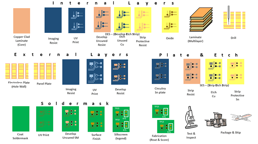 How does a PCB supplier make boards