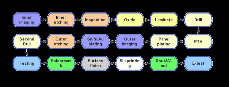 How the CEM-3 PCBs get made