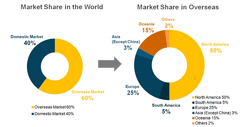 Market share of PS Electronics