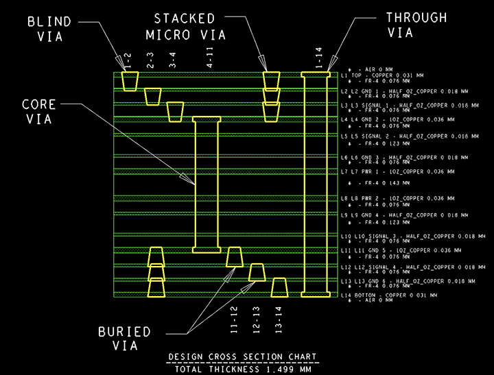 Stack-up of HDI Circuit Boards