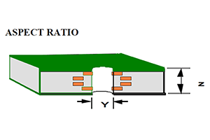Why PCB Aspect Ratio is So Important?