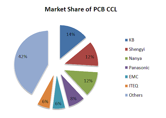 Market share of copper clad boards