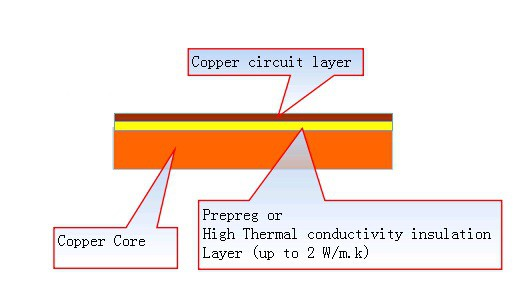 typical stack-up of copper PCB