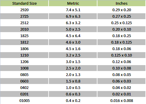 standard sizes of SMD components