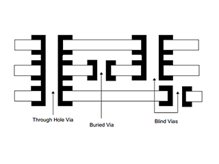 What are Blind Via and Buried Via?