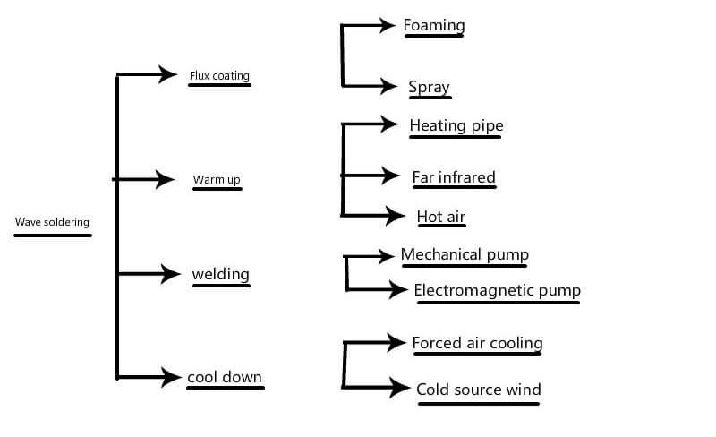 Wave Soldering Process