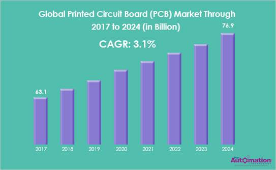 growth rate graph of PCB manufacturing