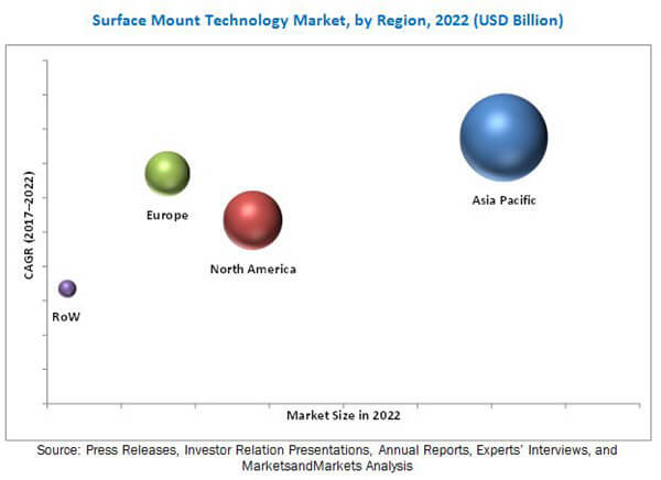 SMT soldering market breakdown by region