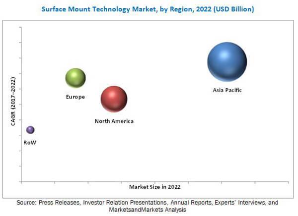 SMT soldering marketbreakdown by region