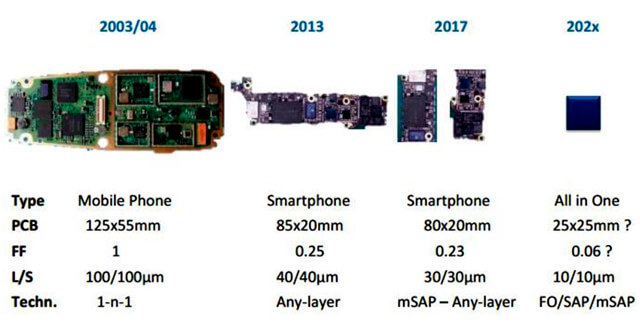 Development of Smartphone