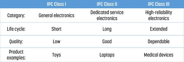 IPC Class